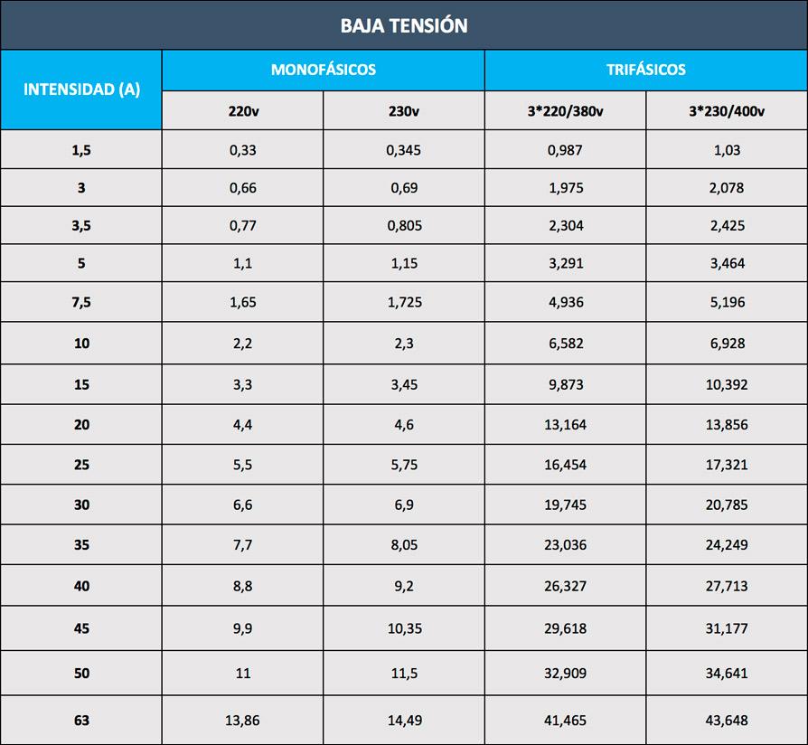 tabla-potencias-normalizadas